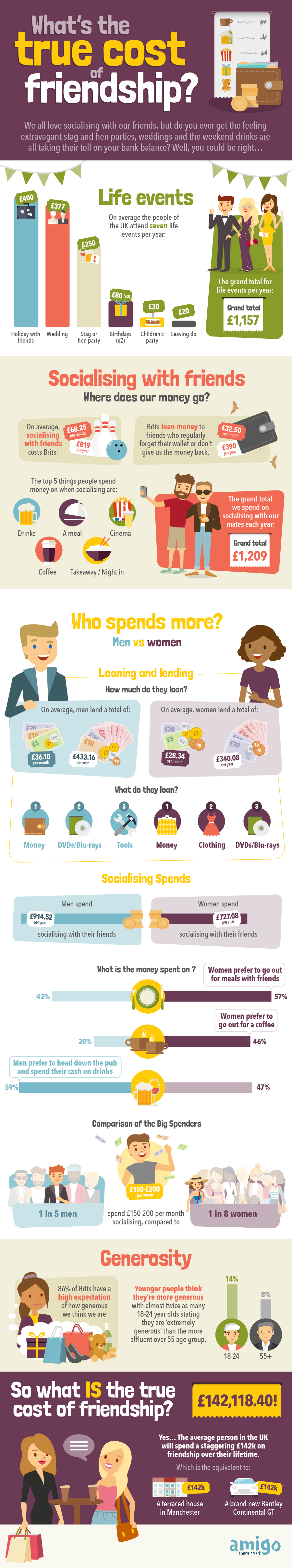 True Cost of Friendship infographic