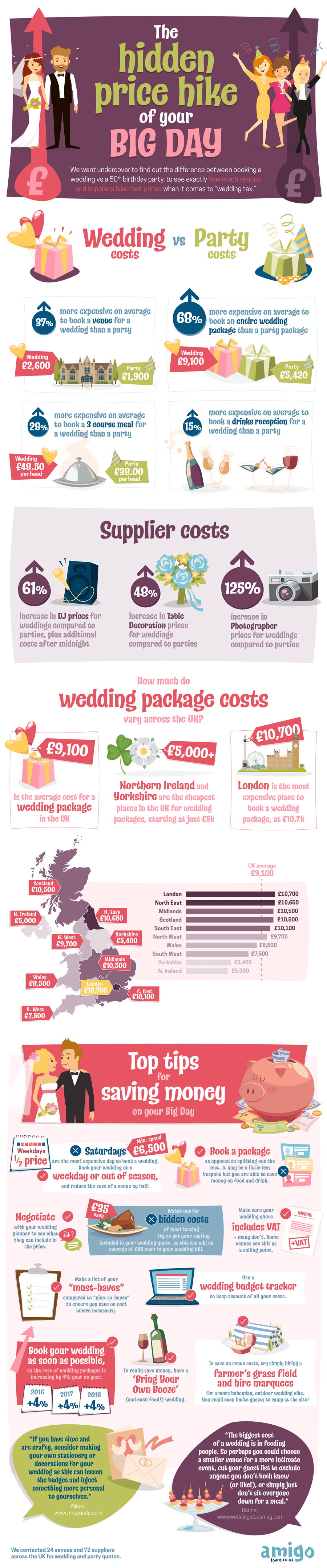 The Hidden Price Hike of Your Big Day