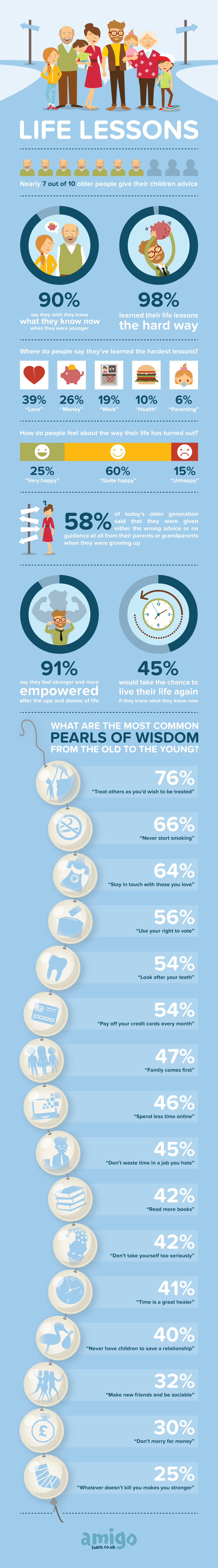Life Lessons & Pearls of Wisdom